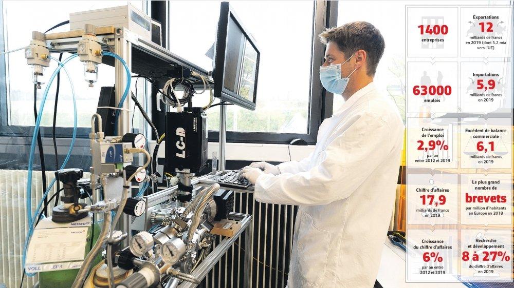 Technologies médicales: une industrie en pleine croissance.