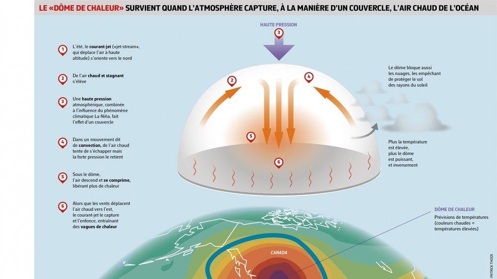 Le dôme de chaleur est causé par le changement climatique.