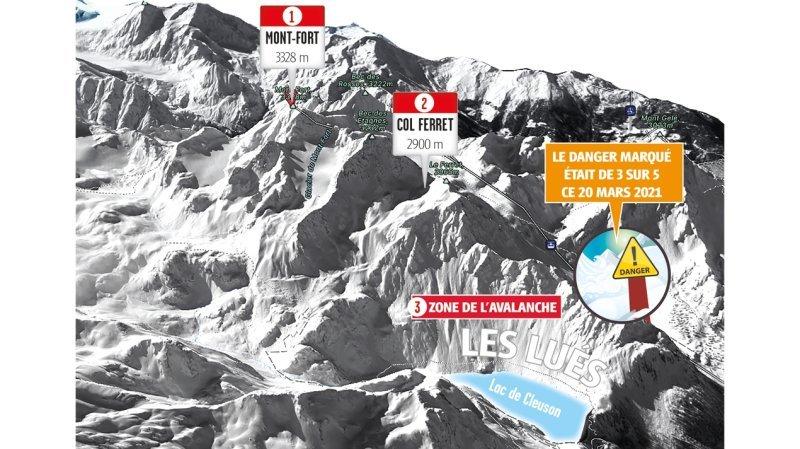 Valais: un snowboardeur de La Côte condamné après une avalanche