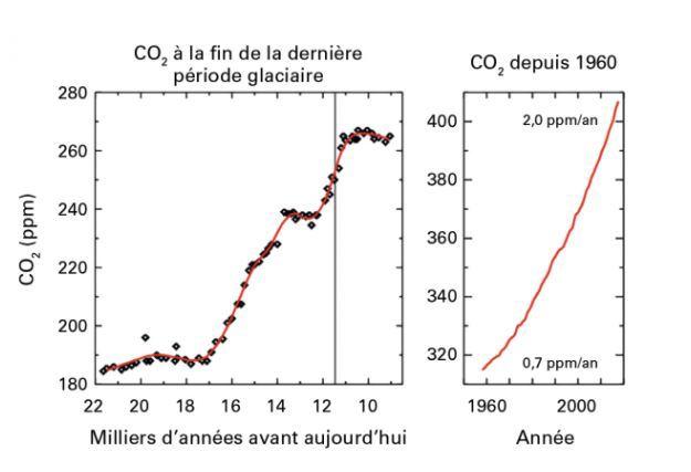 La concentration de l'air en CO2 bat des records catastrophiques — Réchauffement climatique