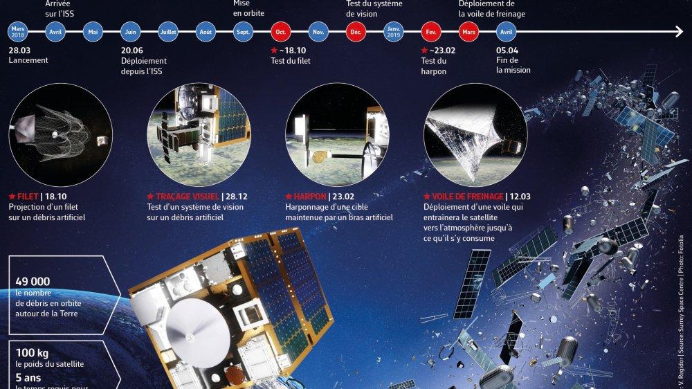 Les premiers pas  de l'éboueur spatial