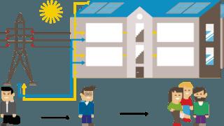 Le regroupement, une solution de partage pour consommer local